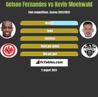 Gelson Fernandes vs Kevin Moehwald h2h player stats