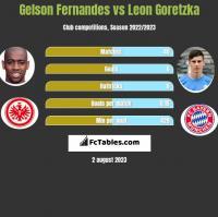 Gelson Fernandes vs Leon Goretzka h2h player stats