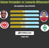 Gelson Fernandes vs Leonardo Bittencourt h2h player stats