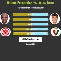 Gelson Fernandes vs Lucas Torro h2h player stats