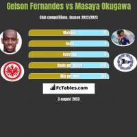 Gelson Fernandes vs Masaya Okugawa h2h player stats