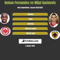 Gelson Fernandes vs Mijat Gacinovic h2h player stats