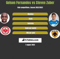 Gelson Fernandes vs Steven Zuber h2h player stats