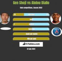 Gen Shoji vs Abdou Diallo h2h player stats