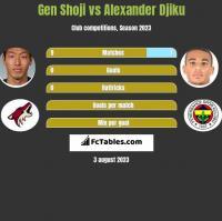 Gen Shoji vs Alexander Djiku h2h player stats
