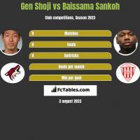Gen Shoji vs Baissama Sankoh h2h player stats