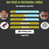Gen Shoji vs Christopher Jullien h2h player stats
