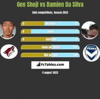 Gen Shoji vs Damien Da Silva h2h player stats