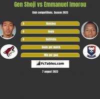 Gen Shoji vs Emmanuel Imorou h2h player stats