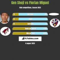 Gen Shoji vs Florian Miguel h2h player stats