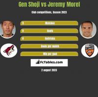 Gen Shoji vs Jeremy Morel h2h player stats
