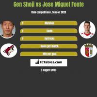 Gen Shoji vs Jose Miguel Fonte h2h player stats