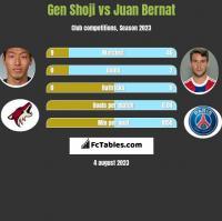 Gen Shoji vs Juan Bernat h2h player stats