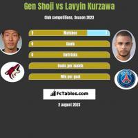 Gen Shoji vs Lavyin Kurzawa h2h player stats