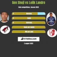 Gen Shoji vs Loiik Landre h2h player stats