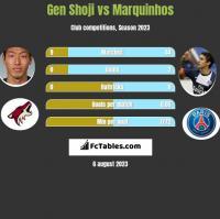 Gen Shoji vs Marquinhos h2h player stats