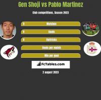Gen Shoji vs Pablo Martinez h2h player stats