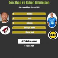 Gen Shoji vs Ruben Gabrielsen h2h player stats