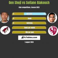 Gen Shoji vs Sofiane Alakouch h2h player stats