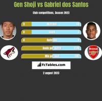 Gen Shoji vs Gabriel dos Santos h2h player stats