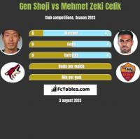 Gen Shoji vs Mehmet Zeki Celik h2h player stats