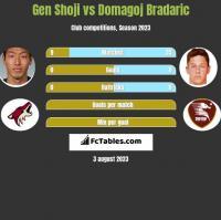 Gen Shoji vs Domagoj Bradaric h2h player stats