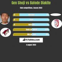 Gen Shoji vs Bafode Diakite h2h player stats