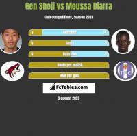 Gen Shoji vs Moussa Diarra h2h player stats