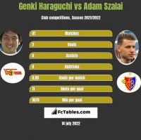 Genki Haraguchi vs Adam Szalai h2h player stats