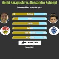 Genki Haraguchi vs Alessandro Schoepf h2h player stats