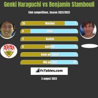 Genki Haraguchi vs Benjamin Stambouli h2h player stats