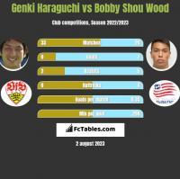 Genki Haraguchi vs Bobby Shou Wood h2h player stats