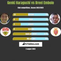 Genki Haraguchi vs Breel Embolo h2h player stats