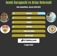 Genki Haraguchi vs Brian Behrendt h2h player stats