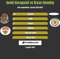 Genki Haraguchi vs Bryan Henning h2h player stats