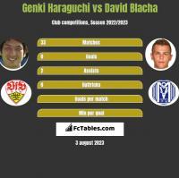 Genki Haraguchi vs David Blacha h2h player stats