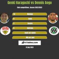Genki Haraguchi vs Dennis Aogo h2h player stats