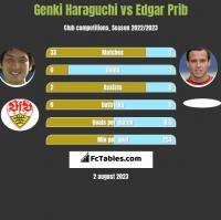 Genki Haraguchi vs Edgar Prib h2h player stats