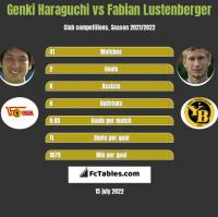 Genki Haraguchi vs Fabian Lustenberger h2h player stats