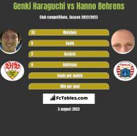 Genki Haraguchi vs Hanno Behrens h2h player stats