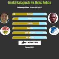 Genki Haraguchi vs Ihlas Bebou h2h player stats