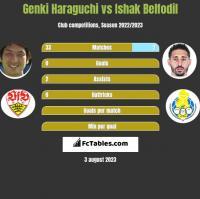 Genki Haraguchi vs Ishak Belfodil h2h player stats