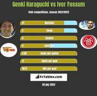 Genki Haraguchi vs Iver Fossum h2h player stats