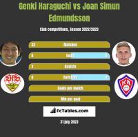 Genki Haraguchi vs Joan Simun Edmundsson h2h player stats