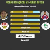 Genki Haraguchi vs Julian Green h2h player stats