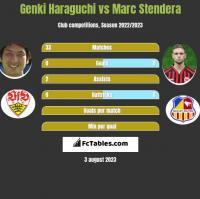 Genki Haraguchi vs Marc Stendera h2h player stats