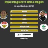 Genki Haraguchi vs Marco Caligiuri h2h player stats