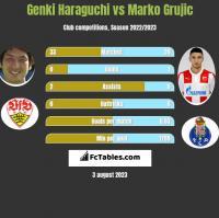 Genki Haraguchi vs Marko Grujic h2h player stats