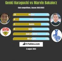 Genki Haraguchi vs Marvin Bakalorz h2h player stats