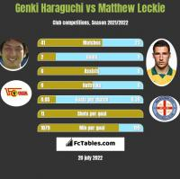 Genki Haraguchi vs Matthew Leckie h2h player stats